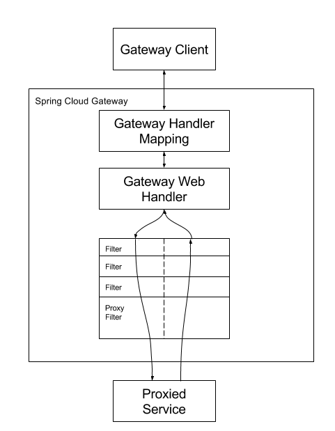 spring-cloud-gateway-work.png